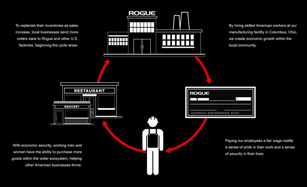 Screenshot 2020 12 17 About The Rogue Way