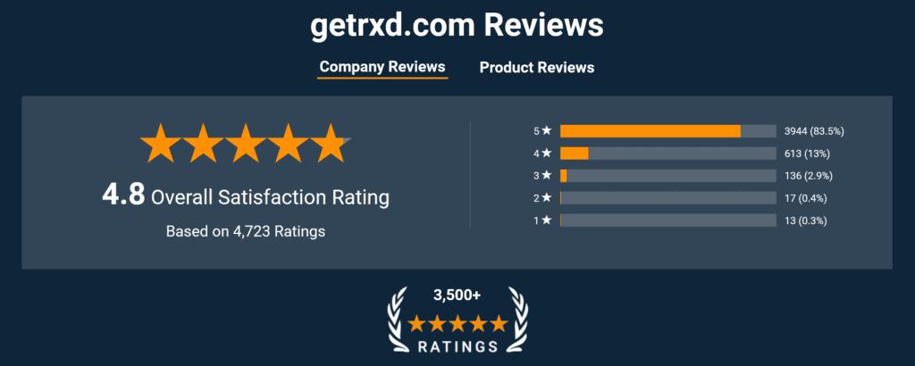get rx'd customer service
